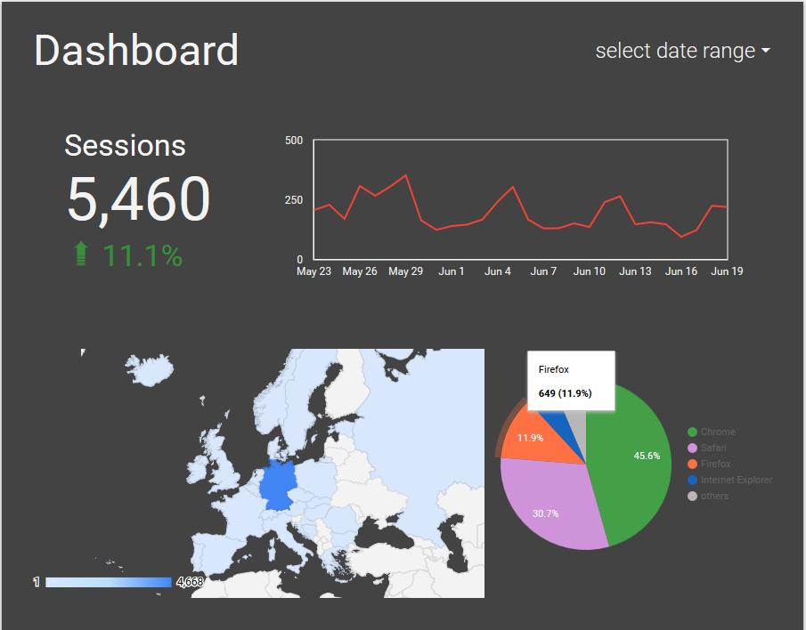 Beispiel Dashboard mit Datastudio