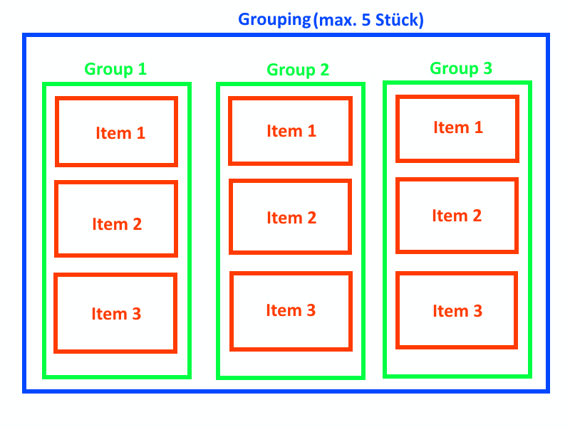 Content Grouping Item