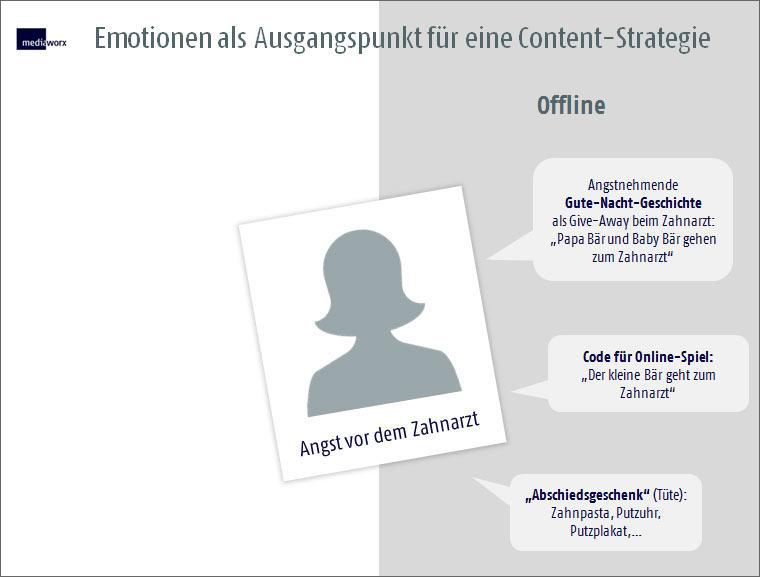 Emotionen als Ausgangspunkt für eine Content-Strategie - Offline