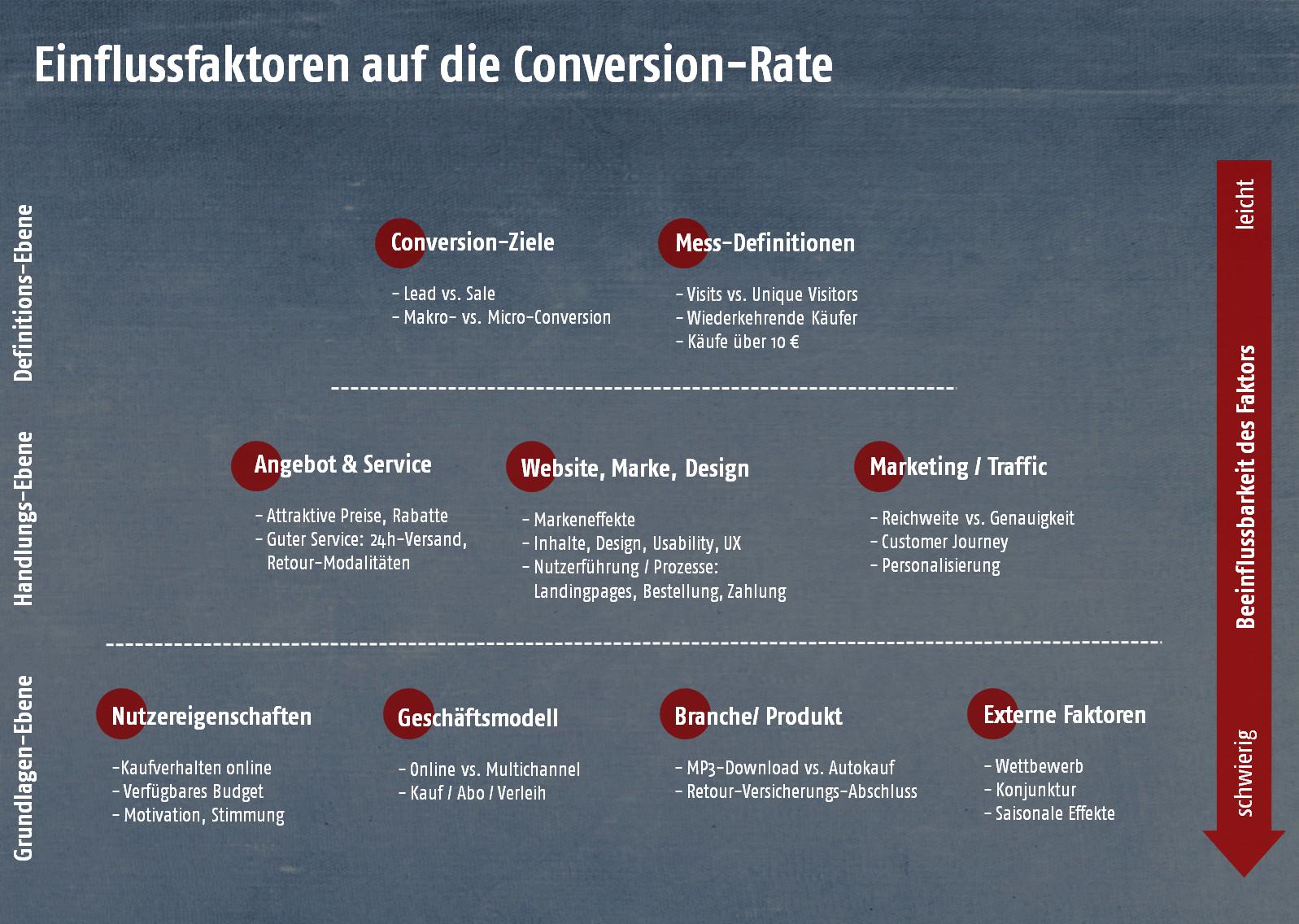Einflussfaktoren auf die Conversion - Die Conversion-Faktor-Pyramide