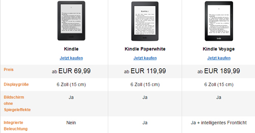 Decoy Effekt am Beispiel Kindle