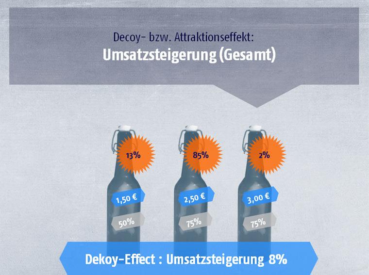 Decoy-Effekt - Gesamt-Umsatzsteigerung