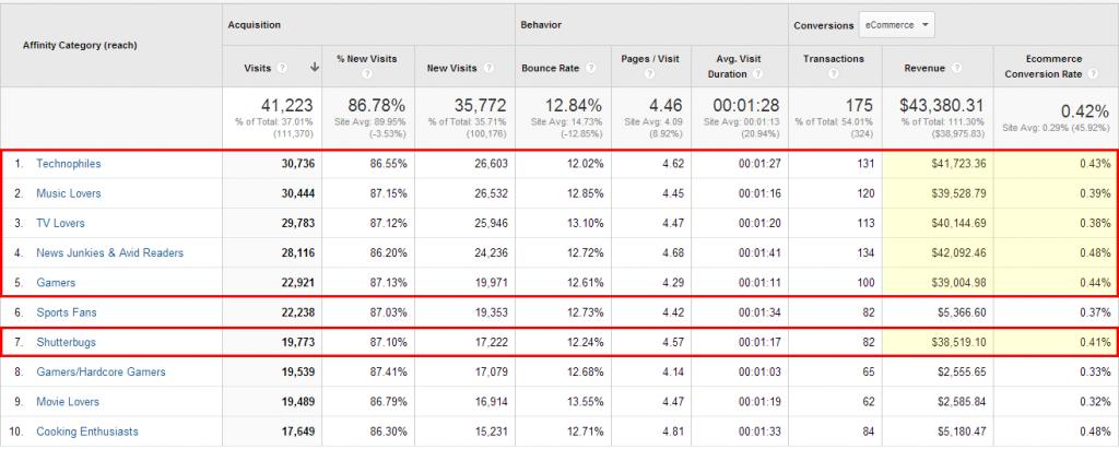 demografische-daten-google-universal-analytics
