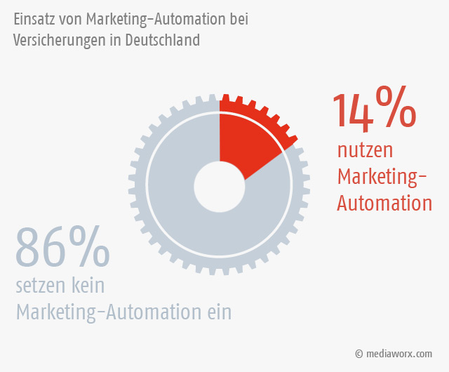 Marketing-Automation-Nutzung bei Versicherungen