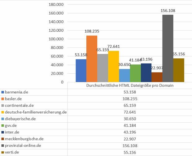 Durchschnittliche HTML-Dateigröße pro Domain