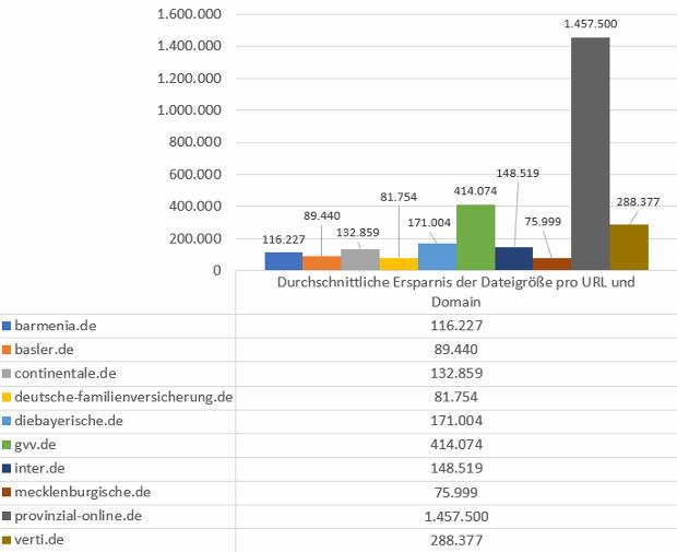 Durchschnittliche Ersparnisse der Dateigröße bei richtiger Optimierung pro URL und Domain