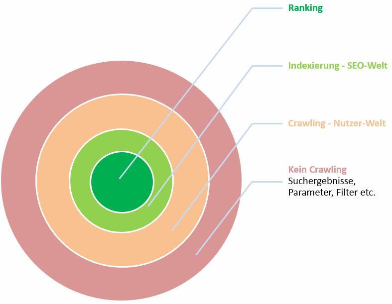 Crawling und Google Indexierung Ranking 3