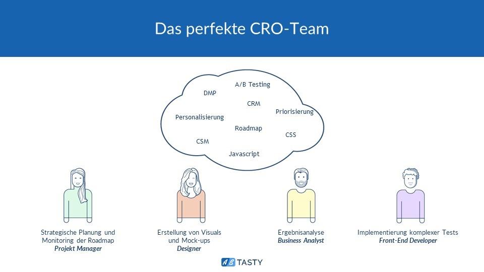 Das perfekte CRO Team