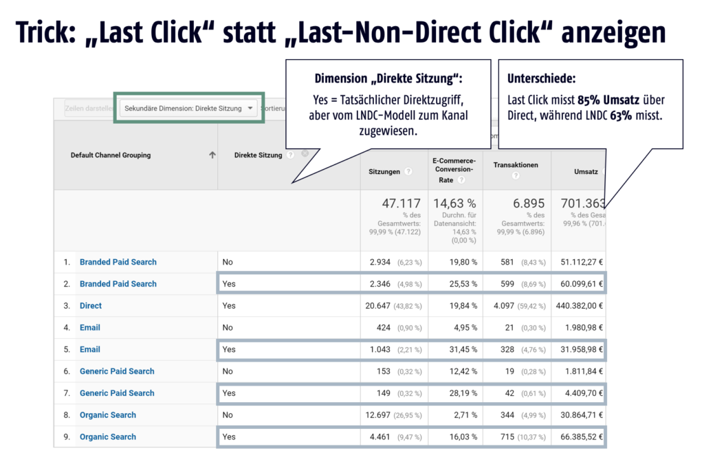 Last Click in Google Analytics mit Dimension Direkte Sitzung (direct session) auswerten
