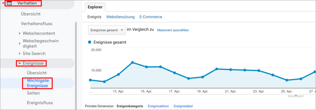 Google Analytics Ereignisse