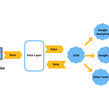 Tag Manager Data Layer
