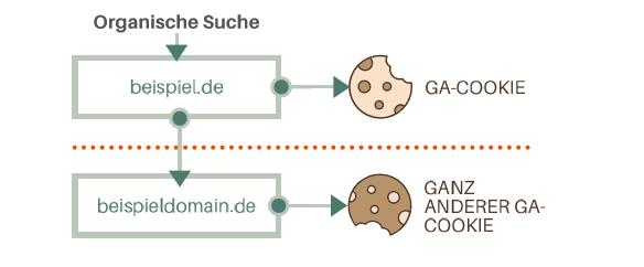 Ohne Cross-Domain Tracking wird auf der zweiten Domäne ein anderer Cookie für denselben Benutzer angelegt