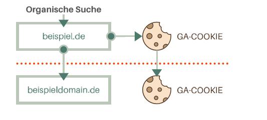 Mit Cross-Domain Tracking kann ein Nutzer über verschiedene Domänen hinweg identifiziert werden