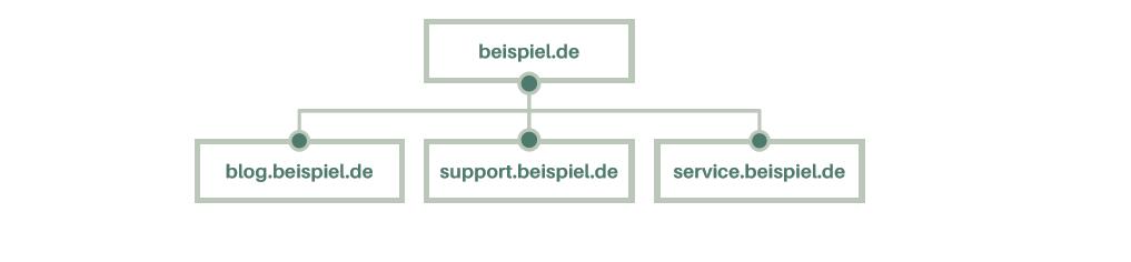 Eine Domain mit mehreren Subdomains erfordert kein Cross-Domain Tracking