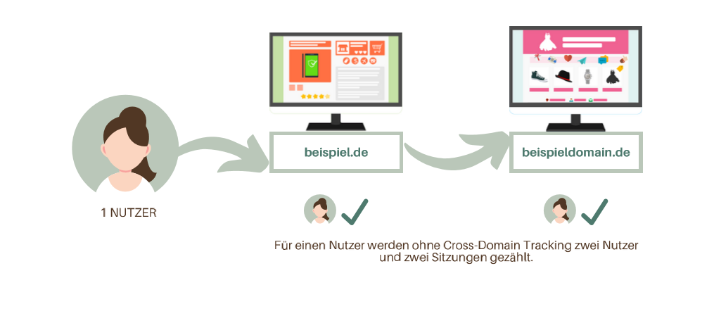 Wenn ein Nutzer von einer Domäne auf eine andere wechselt, werden ohne Cross-Domain Tracking 2 Sitzungen und 2 verschiedene Nutzer gezählt